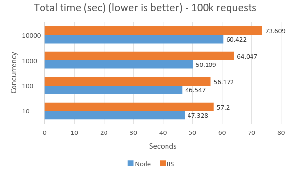 node-js-iis-performance-test-02