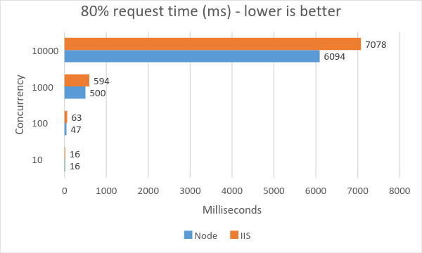 Node js vs  IIS + WebAPI async – Performance Test – Tipalti Labs